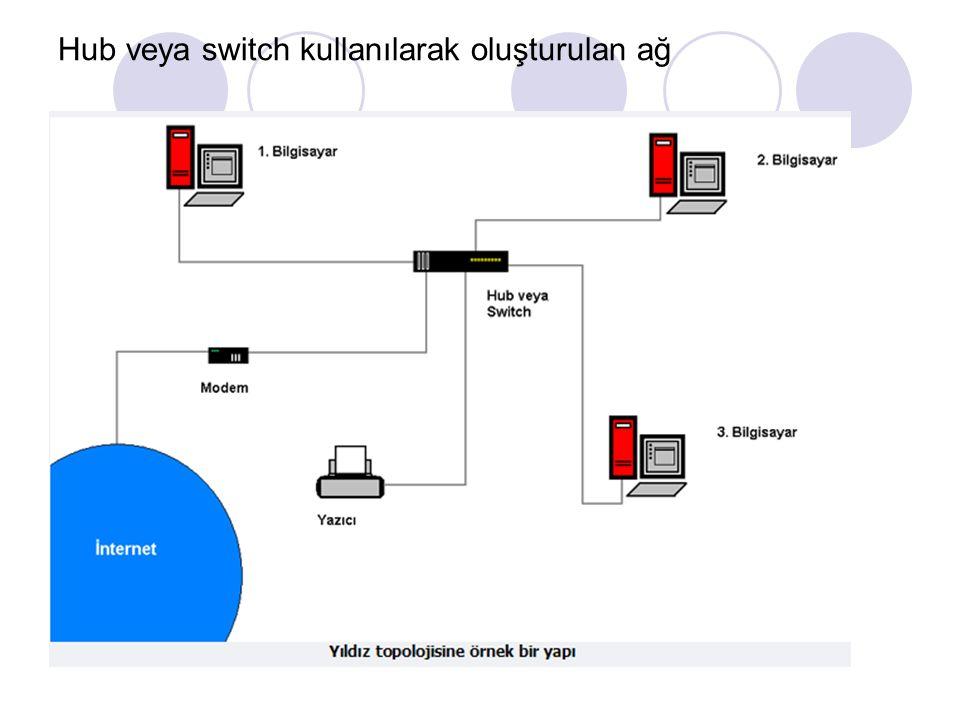 Hub veya switch kullanılarak oluşturulan ağ