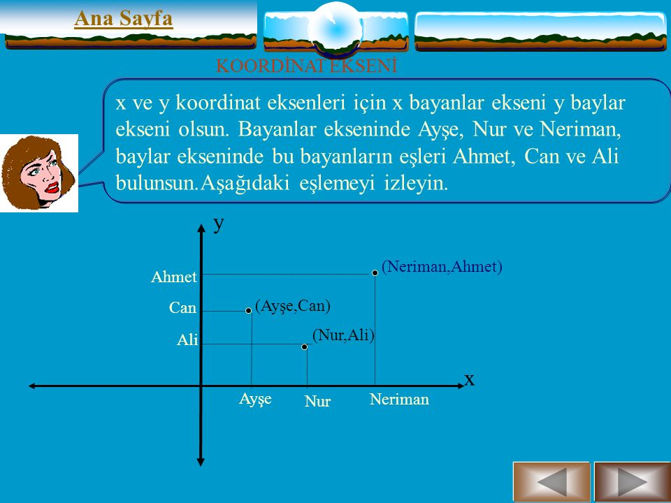 x y (Ayşe,Can) (Nur,Ali) Ana Sayfa KOORDİNAT EKSENİ Ayşe Can Nur Ali Neriman Ahmet (Neriman,Ahmet) x ve y koordinat eksenleri için x bayanlar ekseni y baylar ekseni olsun.