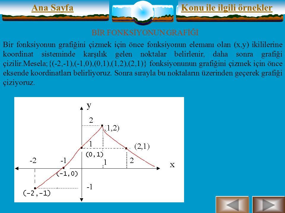 x Ana SayfaKonu ile ilgili örnekler BİR FONKSİYONUN GRAFİĞİ Bir fonksiyonun grafiğini çizmek için önce fonksiyonun elemanı olan (x,y) ikililerine koordinat sisteminde karşılık gelen noktalar belirlenir, daha sonra grafiği çizilir.Mesela;{(-2,-1),(-1,0),(0,1),(1,2),(2,1)} fonksiyonunun grafiğini çizmek için önce eksende koordinatları belirliyoruz.