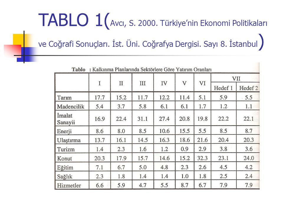 TABLO 1( Avcı, S. 2000. Türkiye'nin Ekonomi Politikaları ve Coğrafi Sonuçları. İst. Üni. Coğrafya Dergisi. Sayı 8. İstanbul )