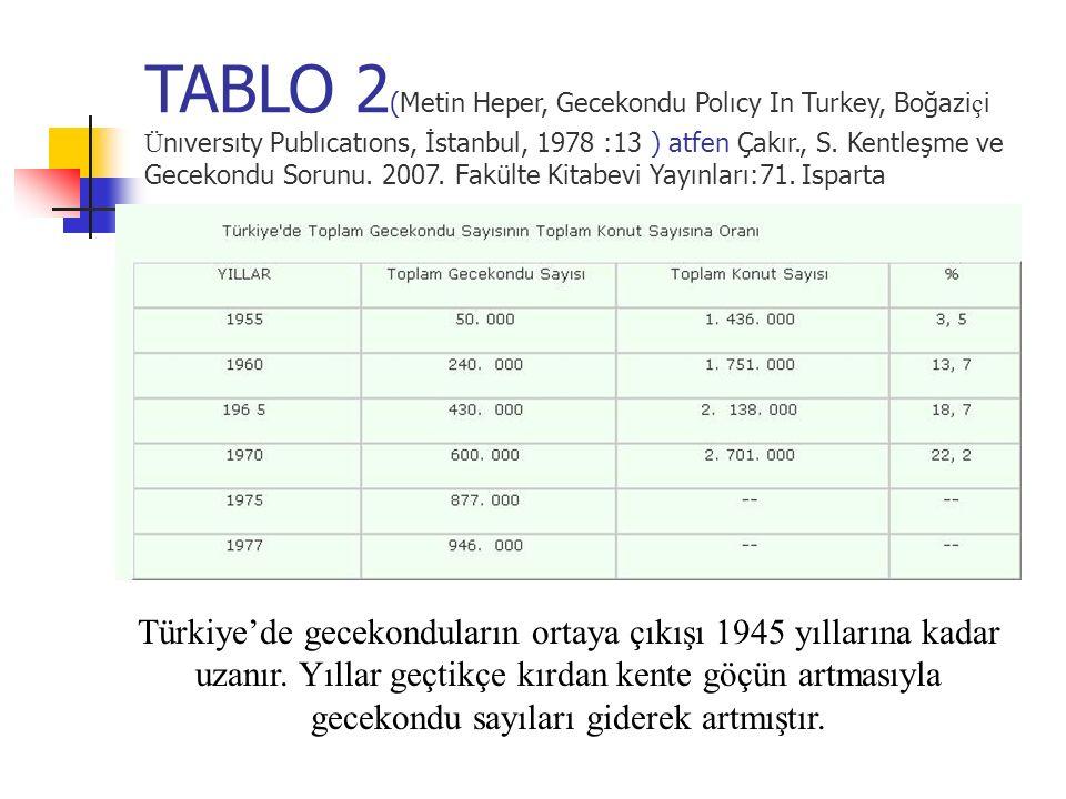 TABLO 2 (Metin Heper, Gecekondu Polıcy In Turkey, Boğazi ç i Ü nıversıty Publıcatıons, İstanbul, 1978 :13 ) atfen Çakır., S. Kentleşme ve Gecekondu So