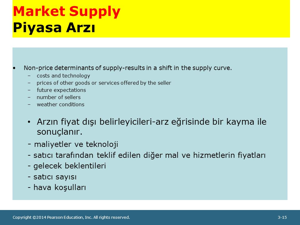 Copyright ©2014 Pearson Education, Inc. All rights reserved.3-15 Market Supply Piyasa Arzı Non-price determinants of supply-results in a shift in the