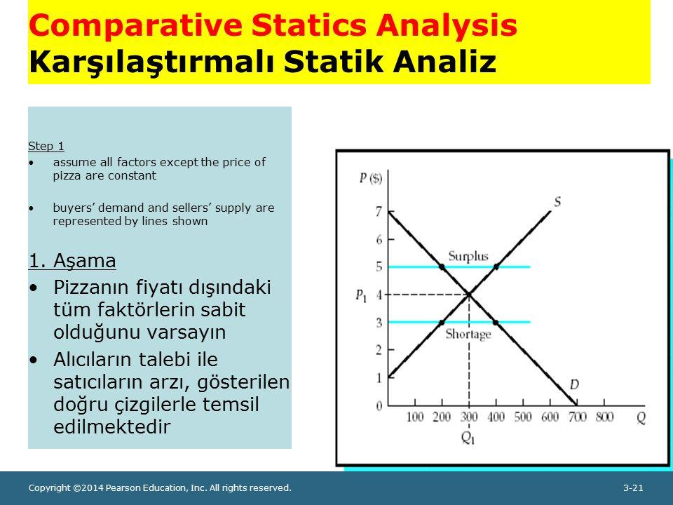 Copyright ©2014 Pearson Education, Inc. All rights reserved.3-21 Comparative Statics Analysis Karşılaştırmalı Statik Analiz Step 1 assume all factors