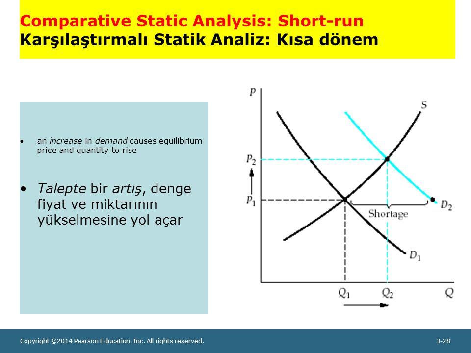 Copyright ©2014 Pearson Education, Inc. All rights reserved.3-28 Comparative Static Analysis: Short-run Karşılaştırmalı Statik Analiz: Kısa dönem an i