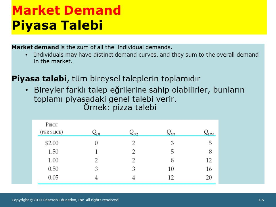 Copyright ©2014 Pearson Education, Inc. All rights reserved.3-6 Market Demand Piyasa Talebi Market demand is the sum of all the individual demands. In