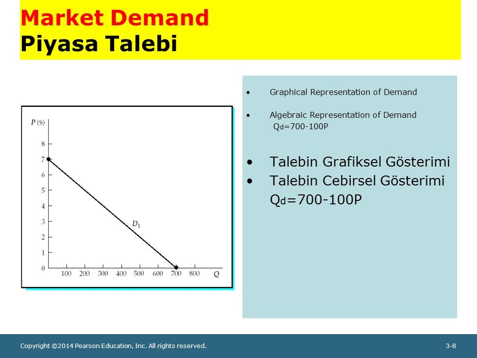 Copyright ©2014 Pearson Education, Inc. All rights reserved.3-8 Market Demand Piyasa Talebi Graphical Representation of Demand Algebraic Representatio