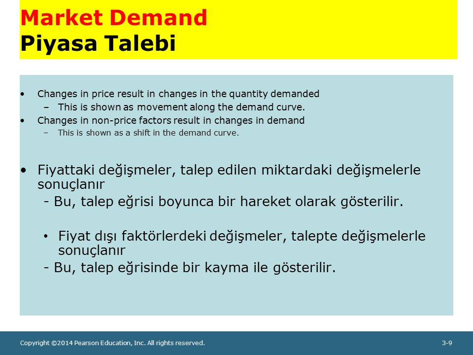 Copyright ©2014 Pearson Education, Inc. All rights reserved.3-9 Market Demand Piyasa Talebi Changes in price result in changes in the quantity demande