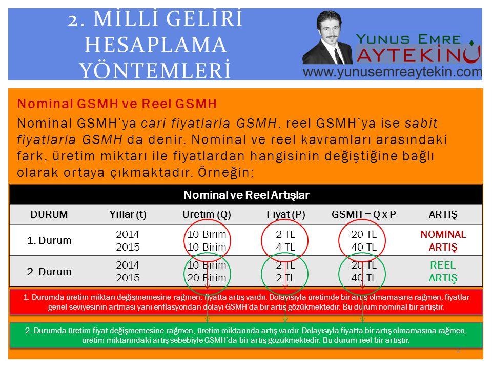 Nominal GSMH ve Reel GSMH Nominal GSMH'ya cari fiyatlarla GSMH, reel GSMH'ya ise sabit fiyatlarla GSMH da denir. Nominal ve reel kavramları arasındaki