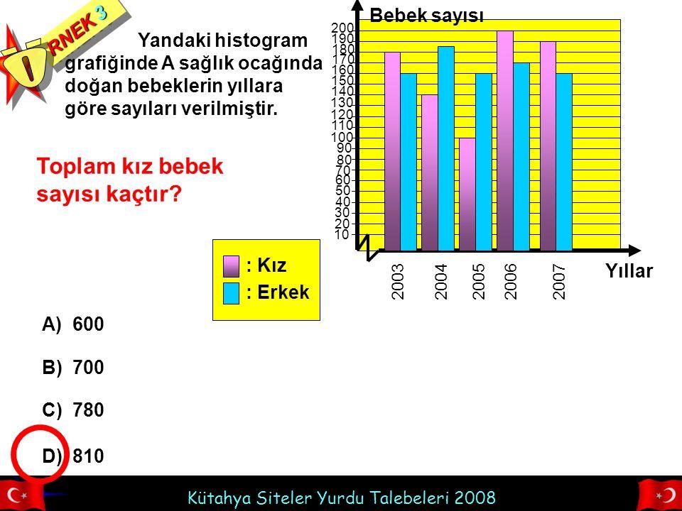 Kütahya Siteler Yurdu Talebeleri 2008 Yandaki histogram grafiğinde A sağlık ocağında doğan bebeklerin yıllara göre sayıları verilmiştir. RNEK 3 Toplam