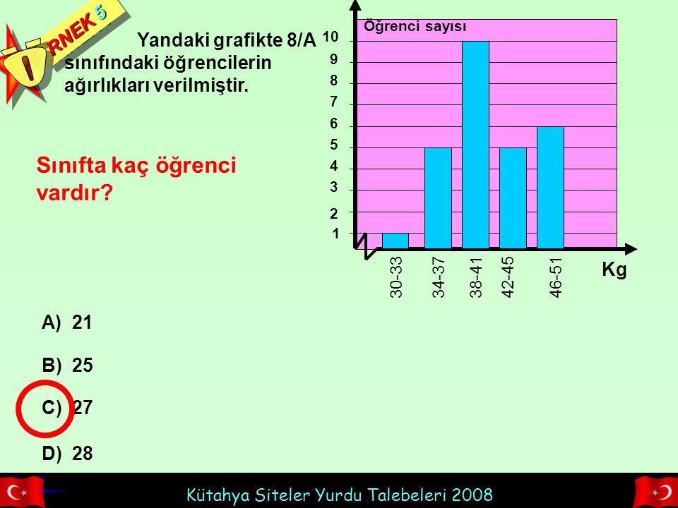 Kütahya Siteler Yurdu Talebeleri 2008 Yandaki grafikte 8/A sınıfındaki öğrencilerin ağırlıkları verilmiştir. RNEK 5 Sınıfta kaç öğrenci vardır? A) 21