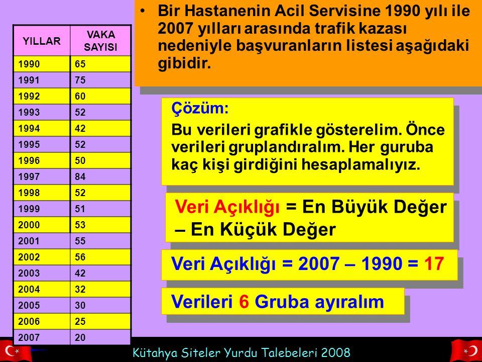 Kütahya Siteler Yurdu Talebeleri 2008 RNEK 8 Bir okuldaki öğretmenlerin yaşları aşağıdaki gibidir.
