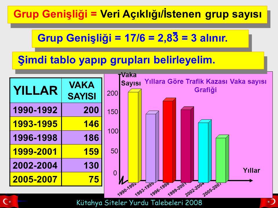 Kütahya Siteler Yurdu Talebeleri 2008 200 0 50 100 150 1990-19921993-19951996-19981999-20012002-20042005-2007 Grup Genişliği = Veri Açıklığı/İstenen grup sayısı Grup Genişliği = 17/6 = 2,83 = 3 alınır.