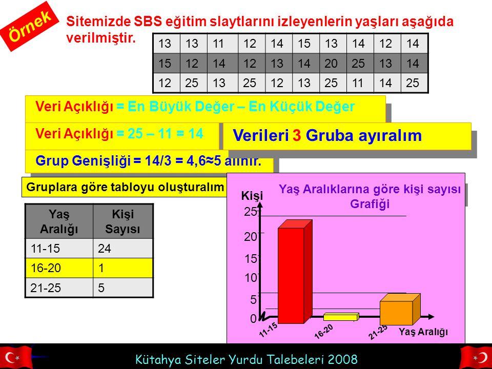 Kütahya Siteler Yurdu Talebeleri 2008 Sitemizde SBS eğitim slaytlarını izleyenlerin yaşları aşağıda verilmiştir. Örnek 13 1112141513141214 15121412131