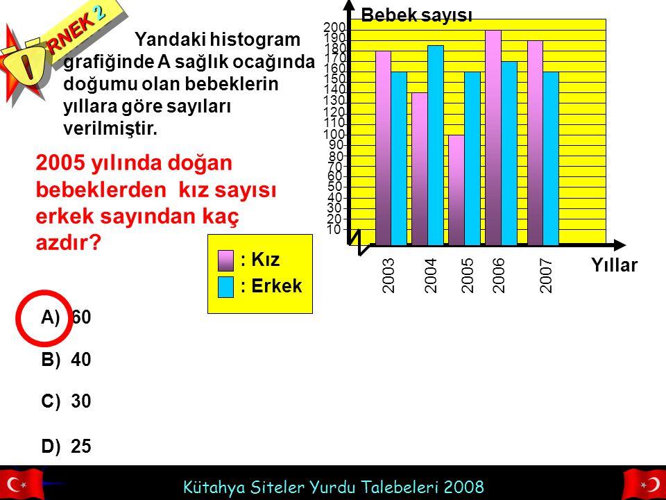 Kütahya Siteler Yurdu Talebeleri 2008 Yandaki histogram grafiğinde A sağlık ocağında doğumu olan bebeklerin yıllara göre sayıları verilmiştir. RNEK 2