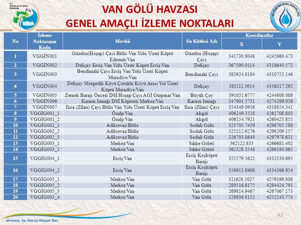 VAN GÖLÜ HAVZASI GENEL AMAÇLI İZLEME NOKTALARI 42 No İzleme Noktasının Kodu MevkiiSu Kütlesi Adı Koordinatlar XY 1VGGİN001 Güzelsu(Hoşap) Çayı Bitlis
