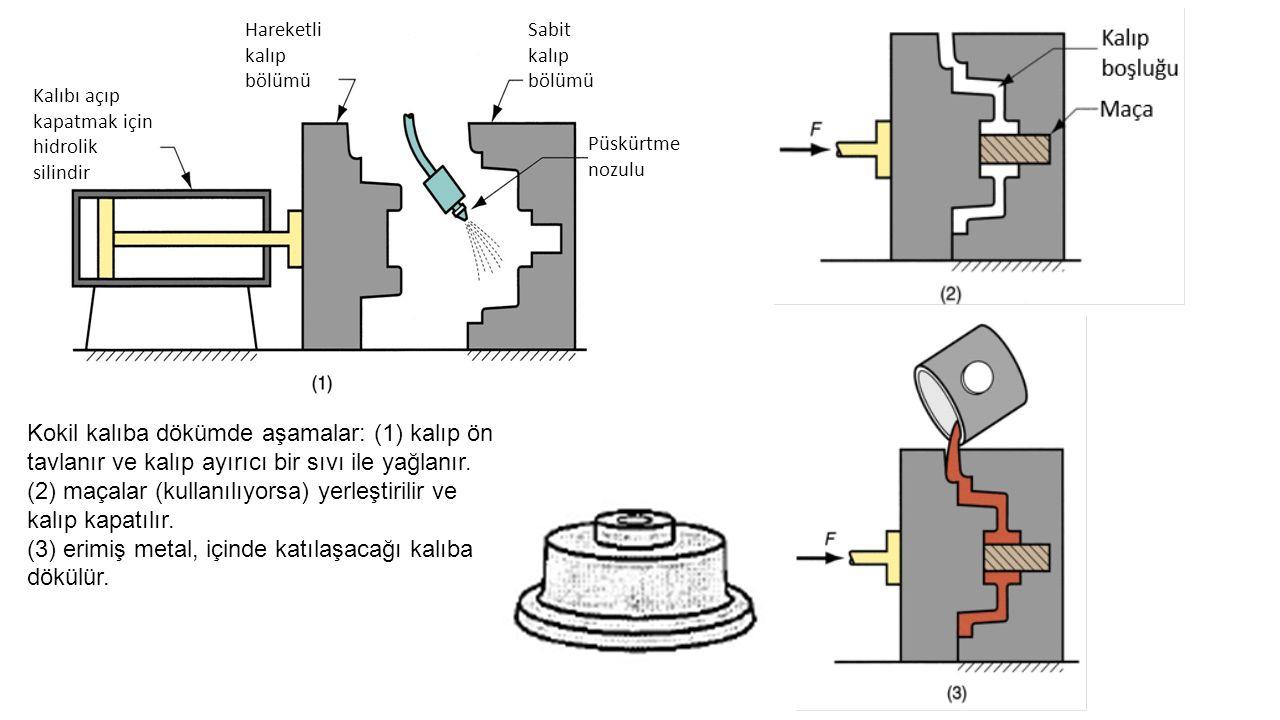 Kalıbı açıp kapatmak için hidrolik silindir Hareketli kalıp bölümü Sabit kalıp bölümü Püskürtme nozulu Kokil kalıba dökümde aşamalar: (1) kalıp ön tav