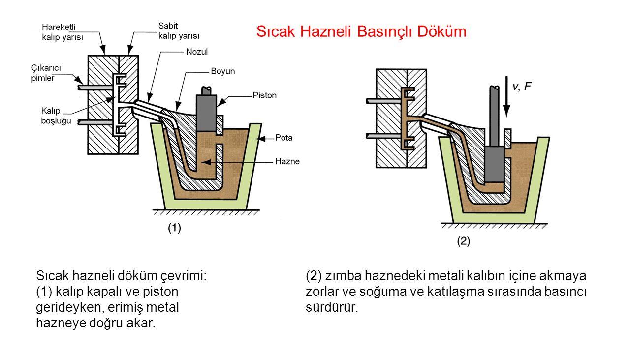 Sıcak hazneli döküm çevrimi: (1) kalıp kapalı ve piston gerideyken, erimiş metal hazneye doğru akar. (2) zımba haznedeki metali kalıbın içine akmaya z