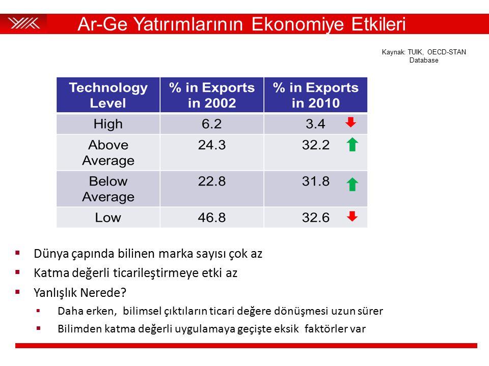 Ar-Ge Yatırımlarının Ekonomiye Etkileri Kaynak: TUIK, OECD-STAN Database  Dünya çapında bilinen marka sayısı çok az  Katma değerli ticarileştirmeye etki az  Yanlışlık Nerede.