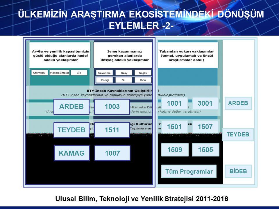  Bilim, Sanayi ve Teknoloji Bakanlığının Yakın Zamandaki Destek Mekanizmaları  Teknopark Yönetmeliğinde Revizyon (Teknopark'da Üretim İzni 12 Mart 2014)  Üretim Amaçlı Yatırım Teşvik Programı (Teknolojik Ürün Yatırım Destek Programı – 29 Nisan 2014)  FM Esaslı Gelir İndirimi Destek Programı (Türkiye de gerçekleştirilen araştırma, geliştirme ve yenilik faaliyetleri ile yazılım faaliyetleri neticesinde ortaya çıkan buluşlar için gelir vergisi indirimi ve KDV muafiyeti – 13 Şubat 2014)  Ar-Ge Merkezleri Desteği Ar-Ge Personeli Sayısının 30'a indirilmesi ÜLKEMİZİN ARAŞTIRMA EKOSİSTEMİNDEKİ DÖNÜŞÜM EYLEMLER -3-