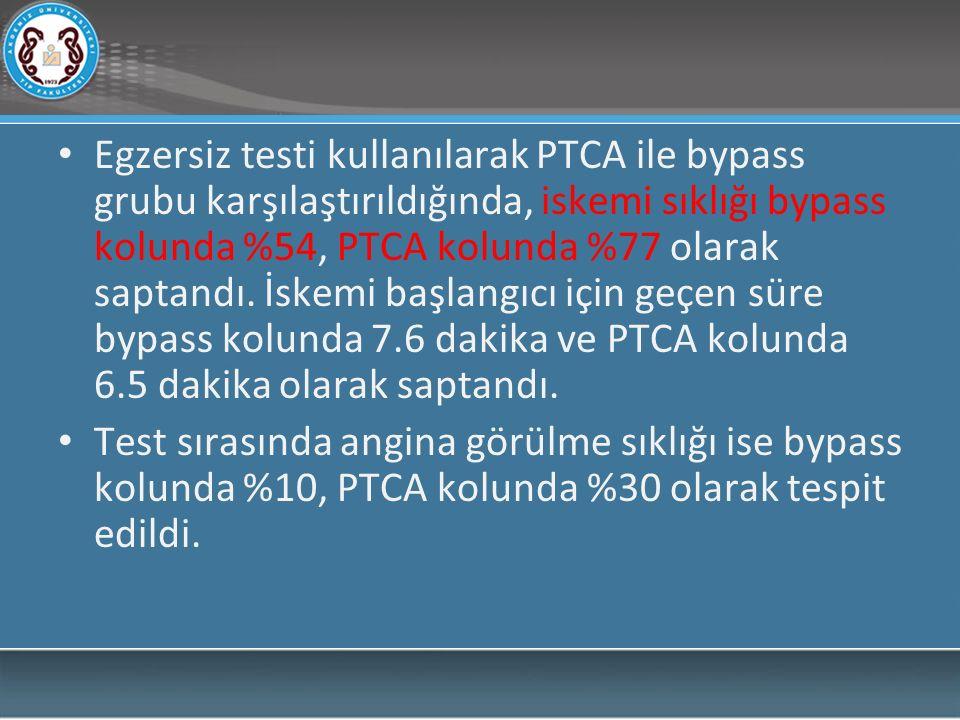 Egzersiz testi kullanılarak PTCA ile bypass grubu karşılaştırıldığında, iskemi sıklığı bypass kolunda %54, PTCA kolunda %77 olarak saptandı.
