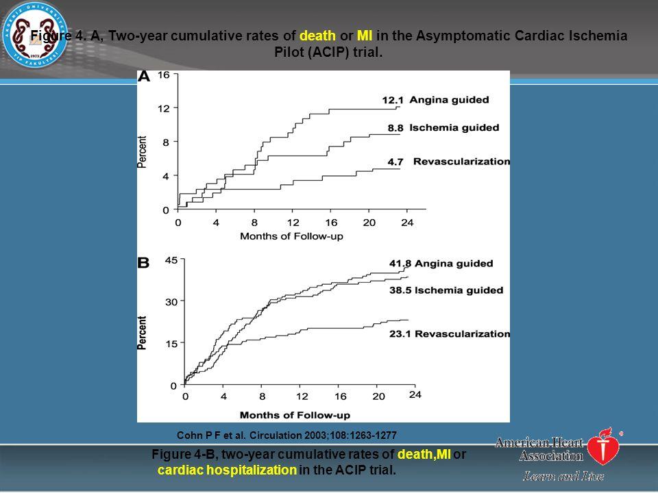 Figure 4. A, Two-year cumulative rates of death or MI in the Asymptomatic Cardiac Ischemia Pilot (ACIP) trial. Cohn P F et al. Circulation 2003;108:12