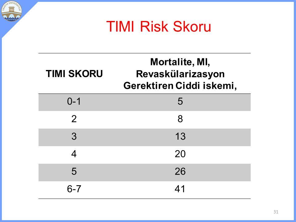 TIMI Risk Skoru TIMI SKORU Mortalite, MI, Revaskülarizasyon Gerektiren Ciddi iskemi, 0-15 28 313 420 526 6-741 31