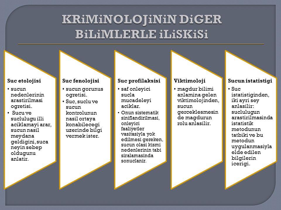  Kriminolojinin iligli oldugu bilimler Sosyoloji Psikoloji Psikiyatri Kriminalistik