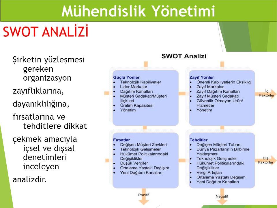 SWOT ANALİZİ Şirketin yüzleşmesi gereken organizasyon zayıflıklarına, dayanıklılığına, fırsatlarına ve tehditlere dikkat çekmek amacıyla içsel ve dışs