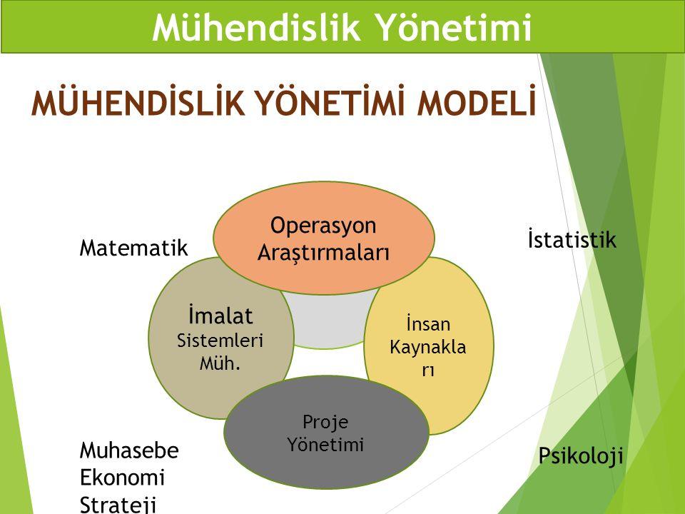 Mühendislik Yönetimi MÜHENDİSLİK YÖNETİMİ MODELİ MY İmalat Sistemleri Müh. İnsan Kaynakla rı Operasyon Araştırmaları Proje Yönetimi İstatistik Psikolo