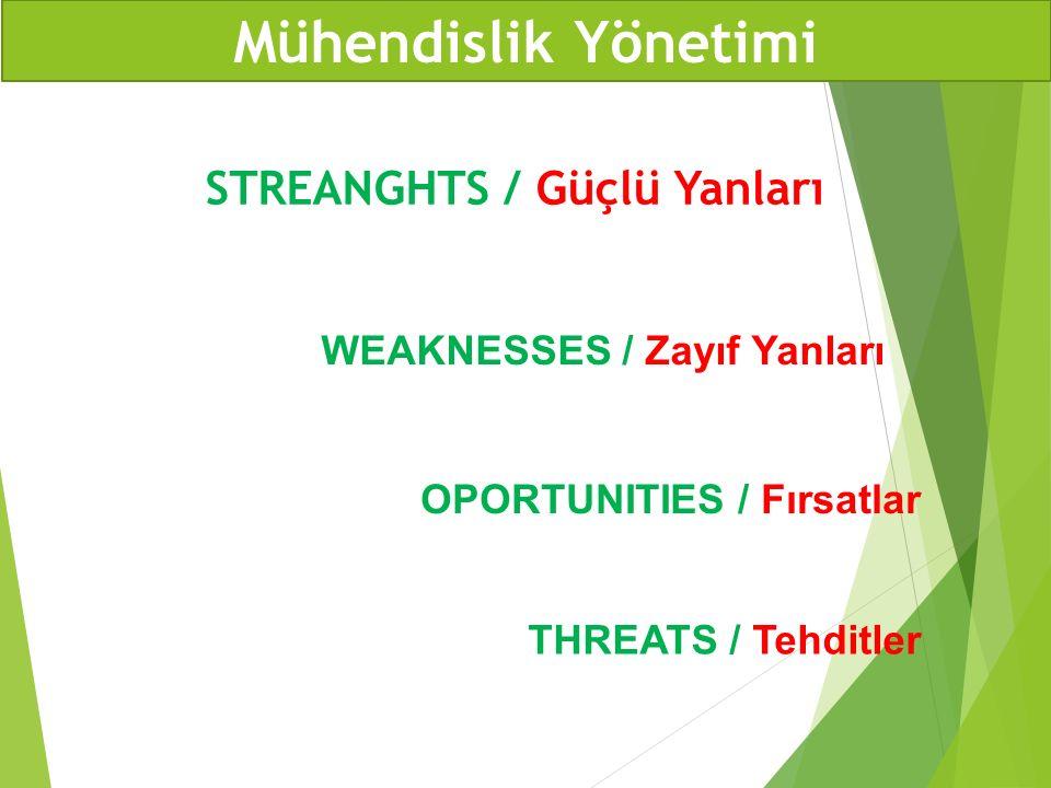 STREANGHTS / Güçlü Yanları WEAKNESSES / Zayıf Yanları OPORTUNITIES / Fırsatlar THREATS / Tehditler Mühendislik Yönetimi