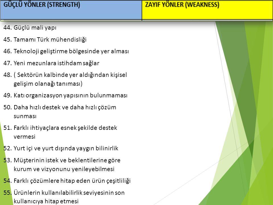 Mühendislik Yönetimi 44.Güçlü mali yapı 45.Tamamı Türk mühendisliği 46.Teknoloji geliştirme bölgesinde yer alması 47.Yeni mezunlara istihdam sağlar 48