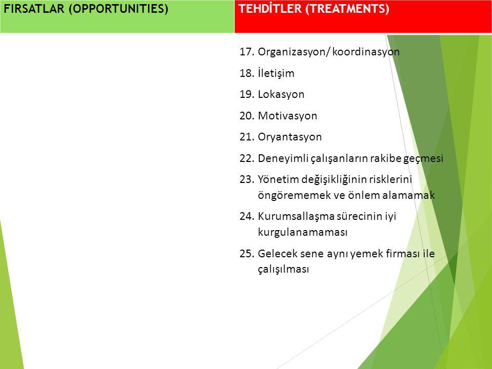 FIRSATLAR (OPPORTUNITIES) TEHDİTLER (TREATMENTS) 17.Organizasyon/ koordinasyon 18.İletişim 19.Lokasyon 20.Motivasyon 21.Oryantasyon 22.Deneyimli çalış