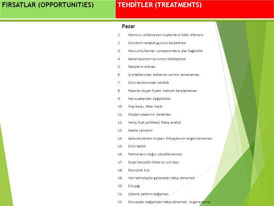 Mühendislik Yönetimi FIRSATLAR (OPPORTUNITIES) TEHDİTLER (TREATMENTS) Pazar 1.Memnun edilemeyen müşterilerin kötü referansı 2.Ürünlerin rekabet gücünü