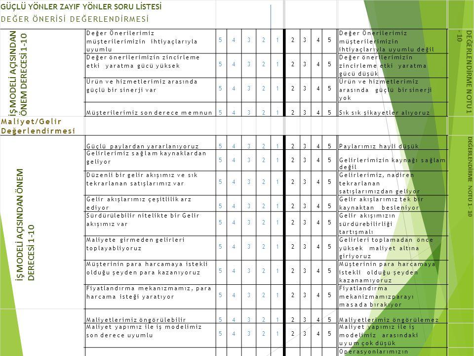 GÜÇLÜ YÖNLER ZAYIF YÖNLER SORU LİSTESİ DEĞER ÖNERİSİ DEĞERLENDİRMESİ İŞ M O DE L İ A Ç I S I N D A N Ö N E M DE R E C E S İ 1 - 1 0 Değer Önerilerimiz müşterilerimizin ihtiyaçlarıyla uyumlu 5432112345 Değer Önerilerimiz müşterilerimizin ihtiyaçlarıyla uyumlu değil DE Ğ E RL E N D İ RM E N O T U 1 - 1 0 Değer önerilerimizin zincirleme etki yaratma gücü yüksek 5432112345 Değer önerilerimizin zincirleme etki yaratma gücü düşük Ürün ve hizmetlerimiz arasında güçlü bir sinerji var 5432112345 Ürün ve hizmetlerimiz arasında güçlü bir sinerji yok Müşterilerimiz son derece memnun5432112345Sık sık şikayetler alıyoruz Maliyet/Gelir Değerlendirmesi İŞ M O DE L İ A Ç I S I N D A N Ö N E M DE R E C E S İ 1 - 1 0 Güçlü paylardan yararlanıyoruz5432112345Paylarımız hayli düşük DE Ğ E RL E N D İ RM E N O T U 1 - 1 0 Gelirlerimiz sağlam kaynaklardan geliyor 5432112345Gelirlerimizin kaynağı sağlam değil Düzenli bir gelir akışımız ve sık tekrarlanan satışlarımız var 5432112345 Gelirlerimiz, nadiren tekrarlanan satışlarımızdan geliyor Gelir akışlarımız çeşitlilik arz ediyor 5432112345 Gelir akışlarımız tek bir kaynaktan besleniyor Sürdürülebilir nitelikte bir Gelir akışımız var 5432112345 Gelir akışımızın sürdürebilirliği tartışmalı Maliyete girmeden gelirleri toplayabliyoruz 5432112345 Gelirleri toplamadan önce yüksek maliyet altına giriyoruz Müşterinin para harcamaya istekli olduğu şeyden para kazanıyoruz 5432112345 Müşterinin para harcamaya istekli olduğu şeyden kazanamıyoruz Fiyatlandırma mekanızmamız, para harcama isteği yaratıyor 5432112345 Fiyatlandırma mekanizmamızparayı masada bırakıyor Maliyetlerimiz öngörülebilir5432112345Maliyetlerimiz öngörülemez Maliyet yapımız ile iş modelimiz son derece uyumlu 5432112345 Maliyet yapımız ile iş modelimiz arasındaki uyum çok düşük Operasyonlarımız düşük maliyetli5432112345 Operasyonlarımızın maliyeti çok yüksek Ölçek ekonomilerinden istifade ediyoruz 5432112345 Ölçek ekonomilerinden hiçbir istifade edemiyoruz