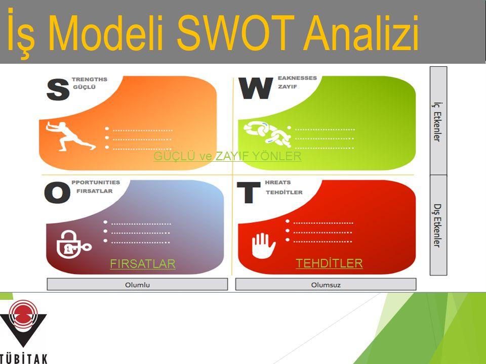 İş Modeli SWOT Analizi GÜÇLÜ ve ZAYIF YÖNLER FIRSATLAR TEHDİTLER