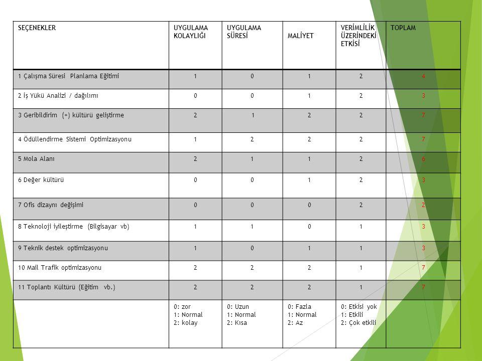 SEÇENEKLERUYGULAMA KOLAYLIĞI UYGULAMA SÜRESİMALİYET VERİMLİLİK ÜZERİNDEKİ ETKİSİ TOPLAM 1 Çalışma Süresi Planlama Eğitimi10124 2 İş Yükü Analizi / dağılımı00123 3 Geribildirim (+) kültürü geliştirme2 1227 4 Ödüllendirme Sistemi Optimizasyonu12227 5 Mola Alanı21126 6 Değer kültürü00123 7 Ofis dizaynı değişimi00022 8 Teknoloji iyileştirme (Bilgisayar vb)11013 9 Teknik destek optimizasyonu10113 10 Mail Trafik optimizasyonu22217 11 Toplantı Kültürü (Eğitim vb.)22217 0: zor 1: Normal 2: kolay 0: Uzun 1: Normal 2: Kısa 0: Fazla 1: Normal 2: Az 0: Etkisi yok 1: Etkili 2: Çok etkili