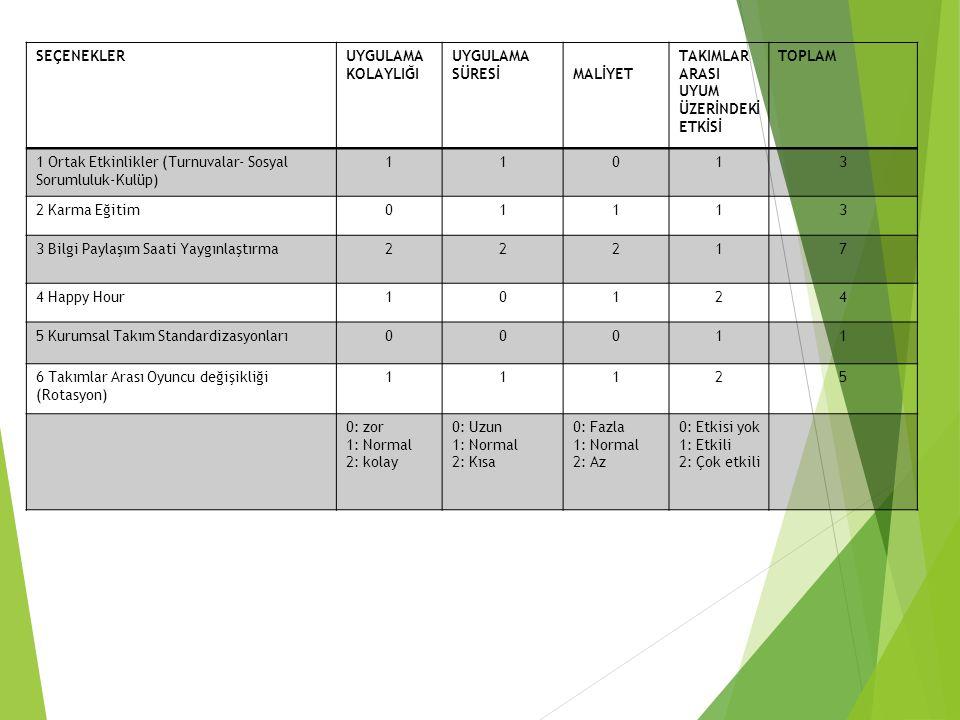 SEÇENEKLERUYGULAMA KOLAYLIĞI UYGULAMA SÜRESİMALİYET TAKIMLAR ARASI UYUM ÜZERİNDEKİ ETKİSİ TOPLAM 1 Ortak Etkinlikler (Turnuvalar- Sosyal Sorumluluk-Kulüp) 11013 2 Karma Eğitim01113 3 Bilgi Paylaşım Saati Yaygınlaştırma22217 4 Happy Hour10124 5 Kurumsal Takım Standardizasyonları00011 6 Takımlar Arası Oyuncu değişikliği (Rotasyon) 11125 0: zor 1: Normal 2: kolay 0: Uzun 1: Normal 2: Kısa 0: Fazla 1: Normal 2: Az 0: Etkisi yok 1: Etkili 2: Çok etkili