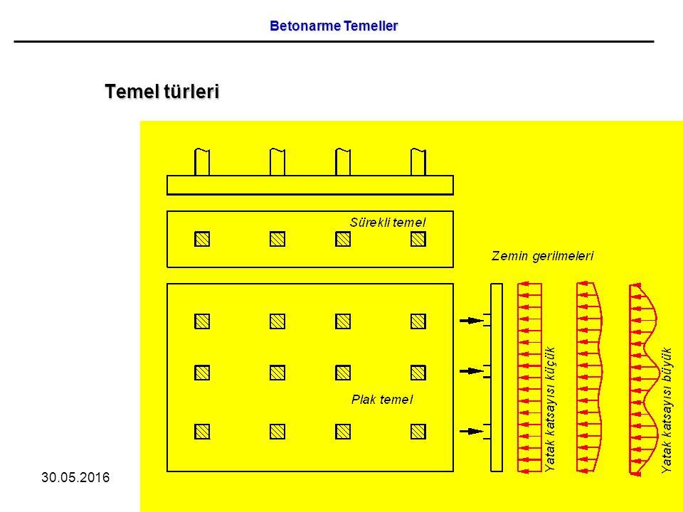 30.05.201618 Sürekli temeller /75 Betonarme Temeller
