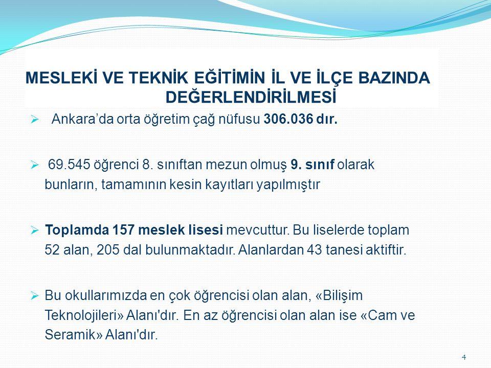MESLEKİ VE TEKNİK EĞİTİMİN İL VE İLÇE BAZINDA DEĞERLENDİRİLMESİ  Ankara'da orta öğretim çağ nüfusu 306.036 dır.  69.545 öğrenci 8. sınıftan mezun ol