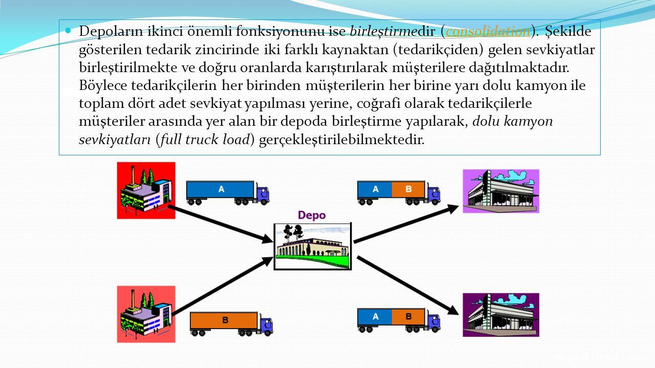 Depoların ikinci önemli fonksiyonunu ise birleştirmedir (consolidation). Şekilde gösterilen tedarik zincirinde iki farklı kaynaktan (tedarikçiden) gel