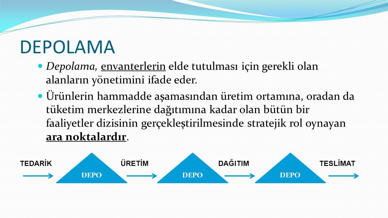 DEPOLAMA Depolama, envanterlerin elde tutulması için gerekli olan alanların yönetimini ifade eder. Ürünlerin hammadde aşamasından üretim ortamına, ora