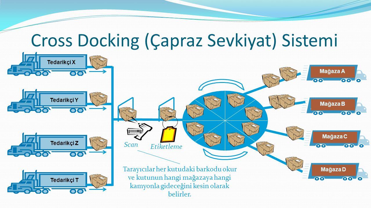 Cross Docking (Çapraz Sevkiyat) Sistemi Tedarikçi X Tedarikçi Y Tedarikçi Z Tedarikçi T Mağaza A Scan Etiketleme Tarayıcılar her kutudaki barkodu okur