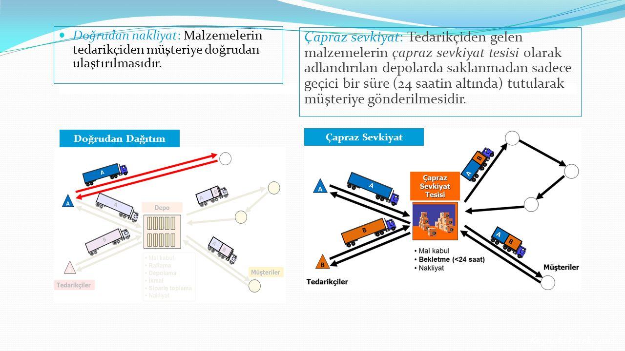 Paket Örnekleri