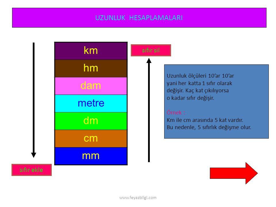 www.feyazbilgi.com Bütün Haritalardan Yararlanarak 1- Alan hesaplaması 2- Uzaklık hesaplaması 3- Konum belirleme 4- Yön bulma işlemi yapılabilir.
