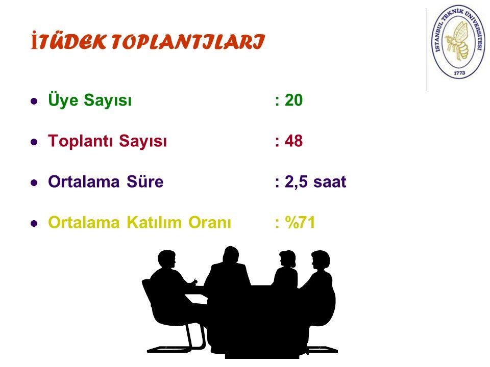 İ TÜDEK TOPLANTILARI Üye Sayısı: 20 Toplantı Sayısı: 48 Ortalama Süre: 2,5 saat Ortalama Katılım Oranı : %71