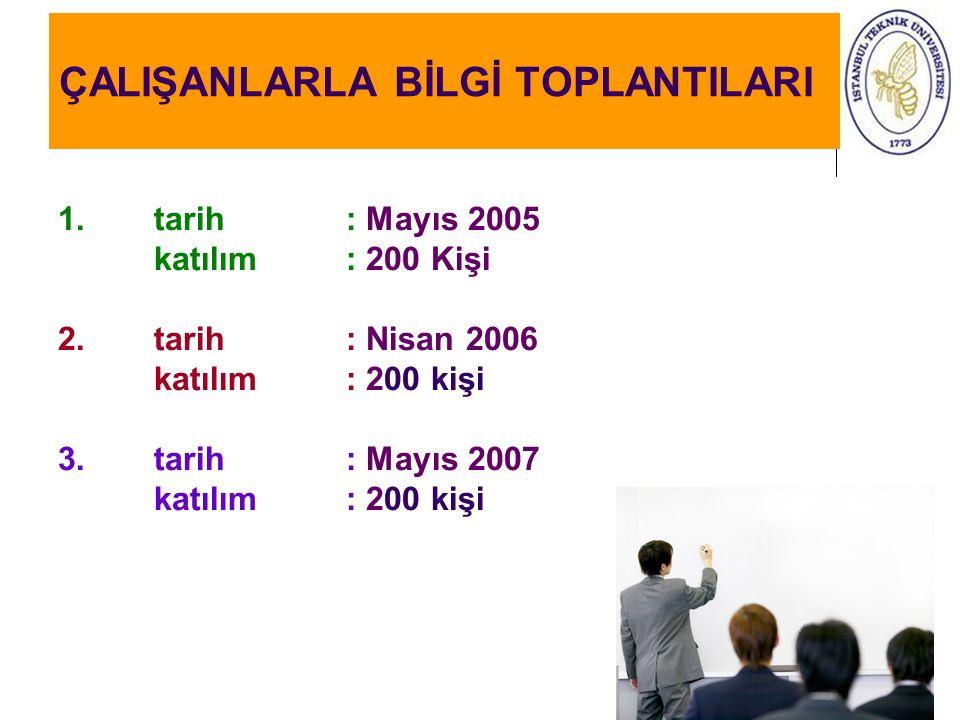 ÇALIŞANLARLA BİLGİ TOPLANTILARI 1. tarih : Mayıs 2005 katılım: 200 Kişi 2. tarih : Nisan 2006 katılım: 200 kişi 3. tarih : Mayıs 2007 katılım: 200 kiş
