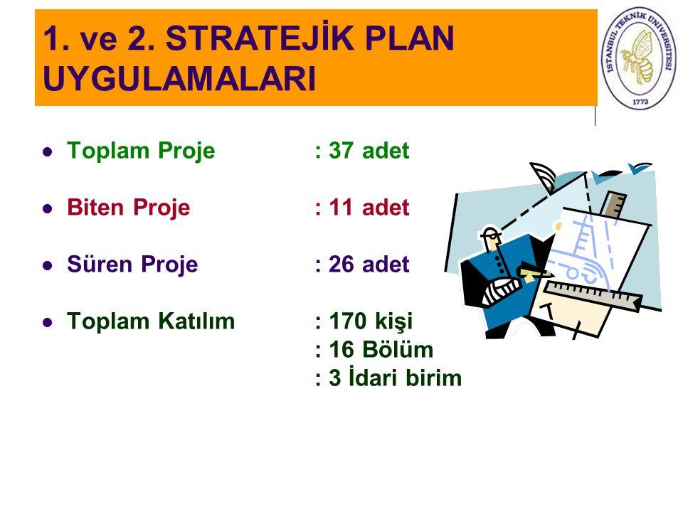 1. ve 2. STRATEJİK PLAN UYGULAMALARI Toplam Proje: 37 adet Biten Proje: 11 adet Süren Proje : 26 adet Toplam Katılım : 170 kişi : 16 Bölüm : 3 İdari b