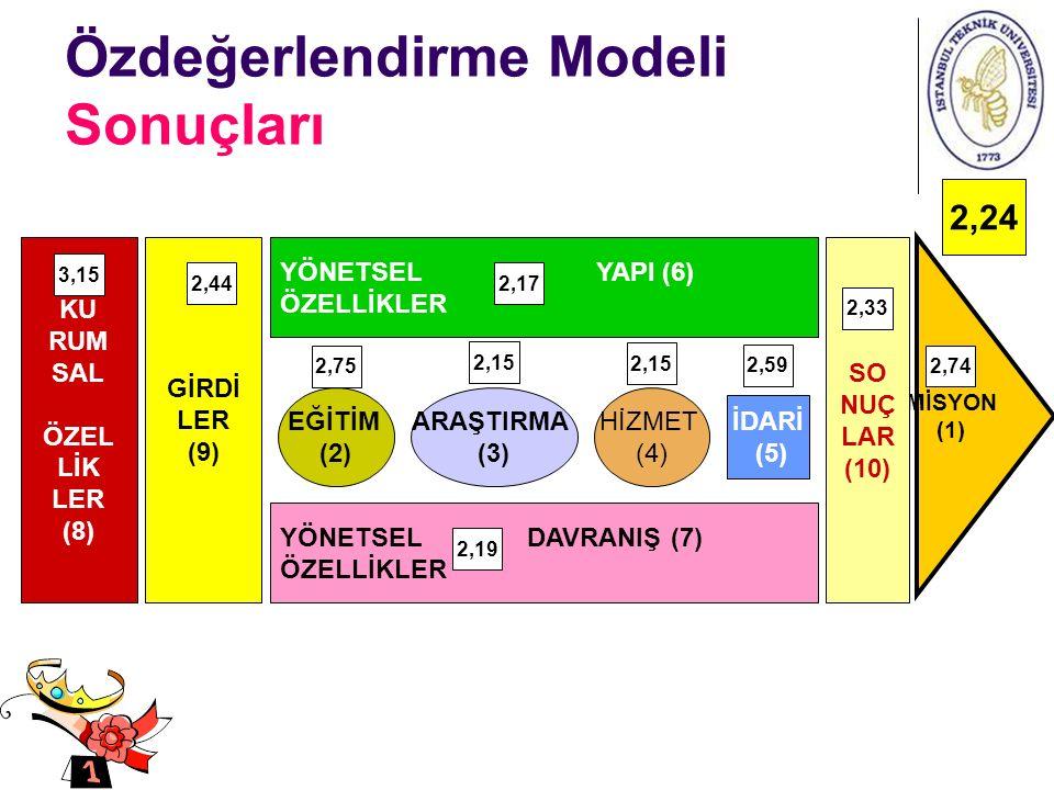 Özdeğerlendirme Modeli Sonuçları 2,24 MİSYON (1) KU RUM SAL ÖZEL LİK LER (8) GİRDİ LER (9) YÖNETSEL YAPI (6) ÖZELLİKLER YÖNETSEL DAVRANIŞ (7) ÖZELLİKLER EĞİTİM (2) ARAŞTIRMA (3) HİZMET (4) İDARİ (5) SO NUÇ LAR (10) 3,15 2,442,17 2,33 2,75 2,15 2,59 2,19 2,74