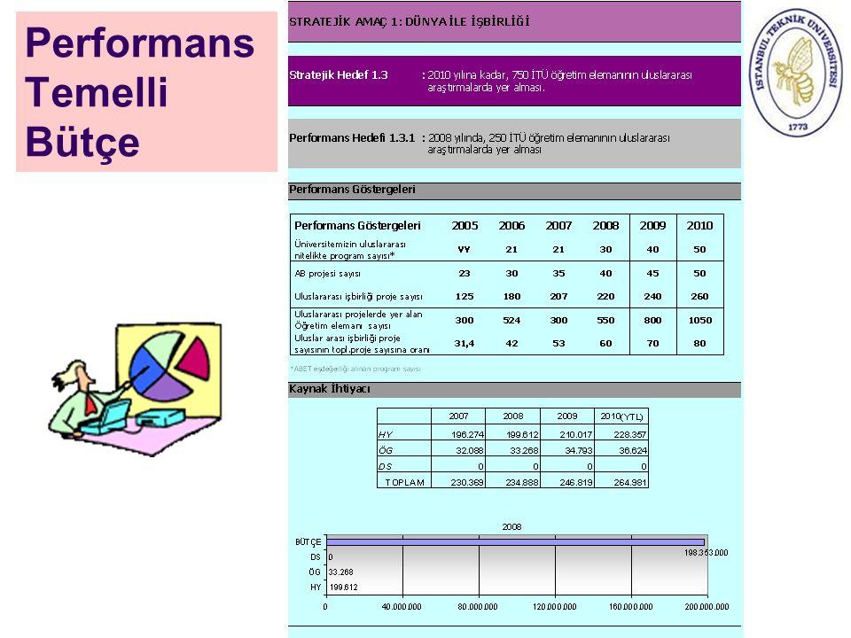 Performans Temelli Bütçe