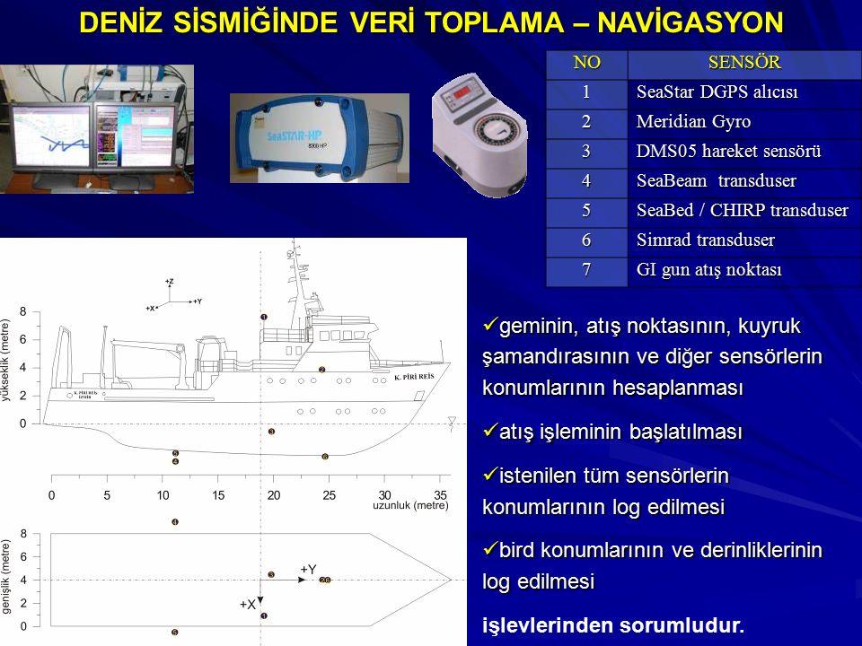 DENİZ SİSMİĞİNDE VERİ TOPLAMA – NAVİGASYON NOSENSÖR1 SeaStar DGPS alıcısı 2 Meridian Gyro 3 DMS05 hareket sensörü 4 SeaBeam transduser 5 SeaBed / CHIRP transduser 6 Simrad transduser 7 GI gun atış noktası geminin, atış noktasının, kuyruk şamandırasının ve diğer sensörlerin konumlarının hesaplanması geminin, atış noktasının, kuyruk şamandırasının ve diğer sensörlerin konumlarının hesaplanması atış işleminin başlatılması atış işleminin başlatılması istenilen tüm sensörlerin konumlarının log edilmesi istenilen tüm sensörlerin konumlarının log edilmesi bird konumlarının ve derinliklerinin log edilmesi bird konumlarının ve derinliklerinin log edilmesi işlevlerinden sorumludur.